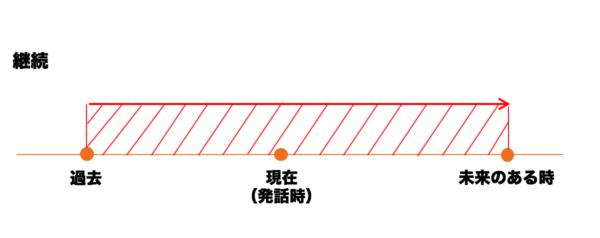 状態の継続「(未来のある時点まで)ずっと~していることになるでしょう」図1