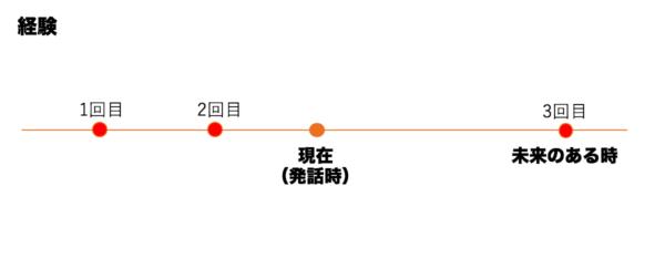 経験「(未来のある時点までに)~したことになるだろう」図2