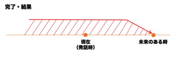 完了・結果「(未来のある時点までには)~してしまっているだろう」図3